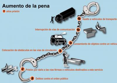 Aumento de la pena | Infografía | Diario El Nacional