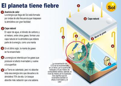 El planeta tiene fiebre | Infografía | Diario El Nacional