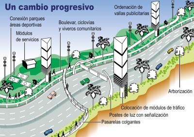 Un cambio progresivo. | Infografía | Diario El Nacional
