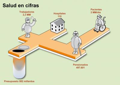Salud en cifras | Infografía | Diario El Nacional